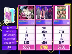 "Watch: WINNER Takes 3rd Win For ""Everyday"" On ""Inkigayo""; Performances By Super Junior, EXO-CBX, TWICE, And More"